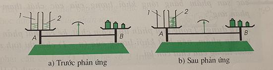 Đĩa cân thăng bằng sau phản ứng hóa học